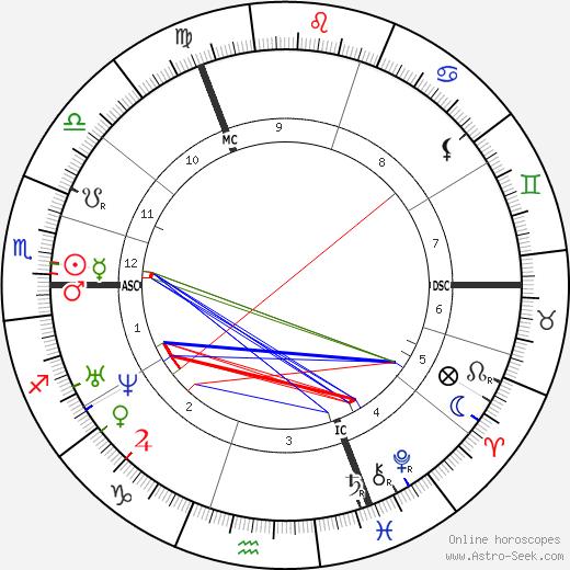 Pieter Frans van Kerckhoven birth chart, Pieter Frans van Kerckhoven astro natal horoscope, astrology