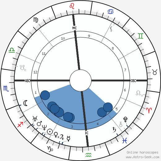William Herndon wikipedia, horoscope, astrology, instagram