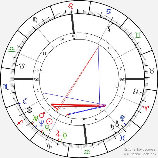 William Herndon tema natale, oroscopo, William Herndon oroscopi gratuiti, astrologia
