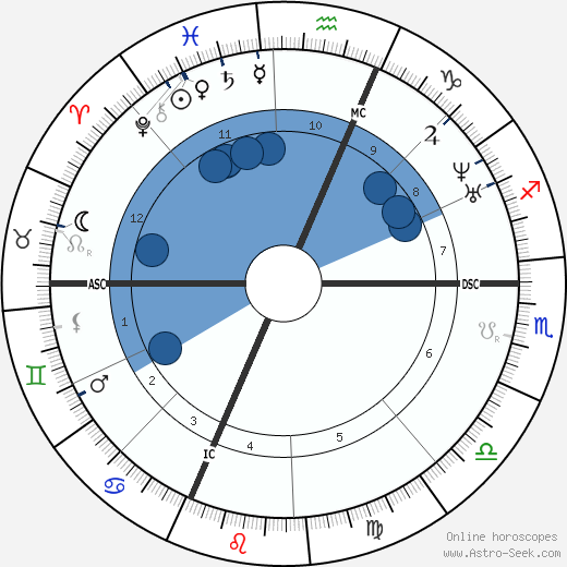 Marius Petipa wikipedia, horoscope, astrology, instagram