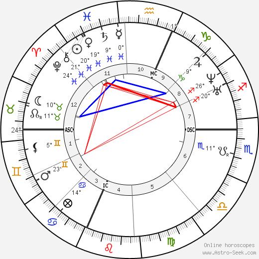 Marius Petipa birth chart, biography, wikipedia 2019, 2020