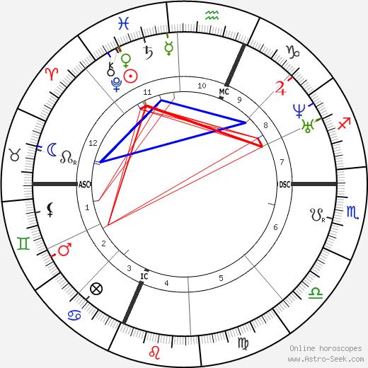 Marius Petipa astro natal birth chart, Marius Petipa horoscope, astrology