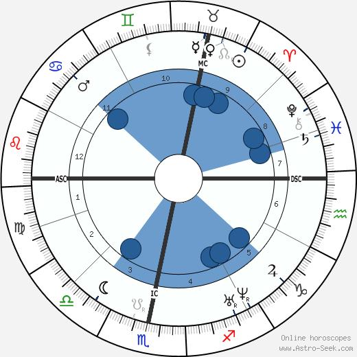 Heinrich Goebel wikipedia, horoscope, astrology, instagram