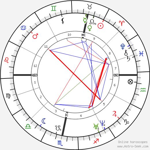 Heinrich Goebel astro natal birth chart, Heinrich Goebel horoscope, astrology