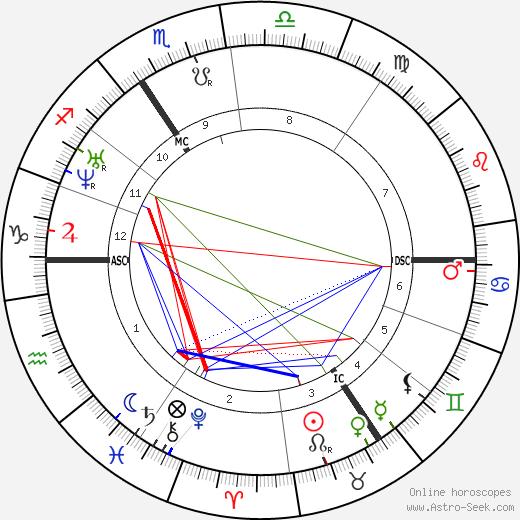 Jean-Francois Portaels tema natale, oroscopo, Jean-Francois Portaels oroscopi gratuiti, astrologia