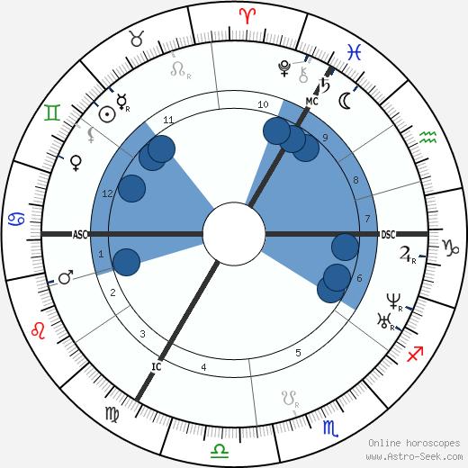 Frans Donders wikipedia, horoscope, astrology, instagram