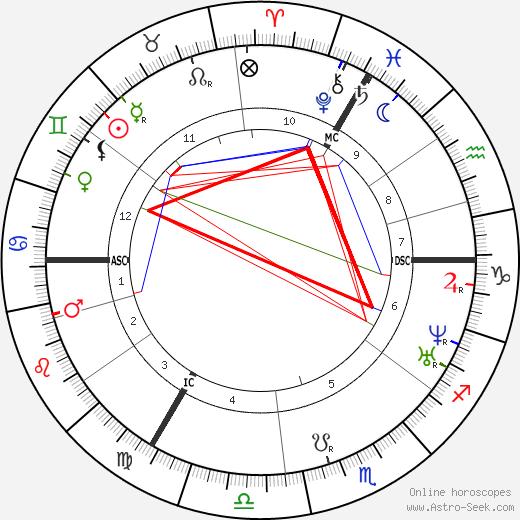 Frans Donders tema natale, oroscopo, Frans Donders oroscopi gratuiti, astrologia