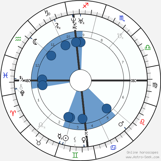 Jacob Burckhardt wikipedia, horoscope, astrology, instagram