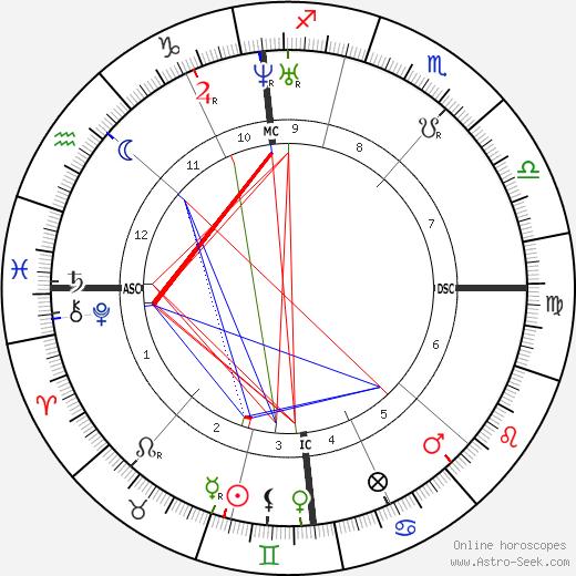 Якоб Буркхардт Jacob Burckhardt день рождения гороскоп, Jacob Burckhardt Натальная карта онлайн