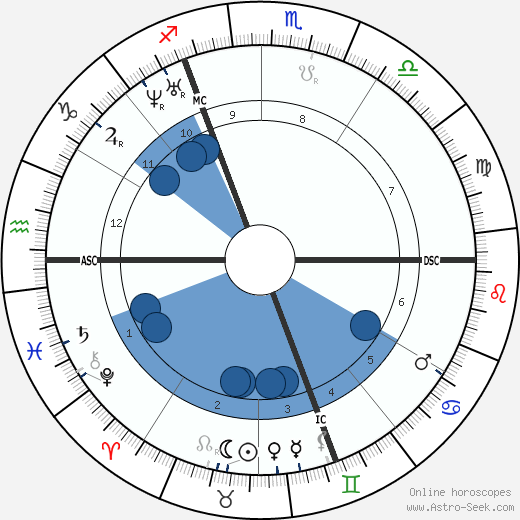 Karl Marx wikipedia, horoscope, astrology, instagram