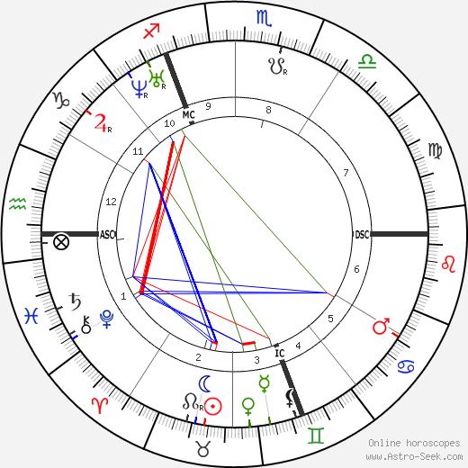 Карл Маркс Karl Marx день рождения гороскоп, Karl Marx Натальная карта онлайн