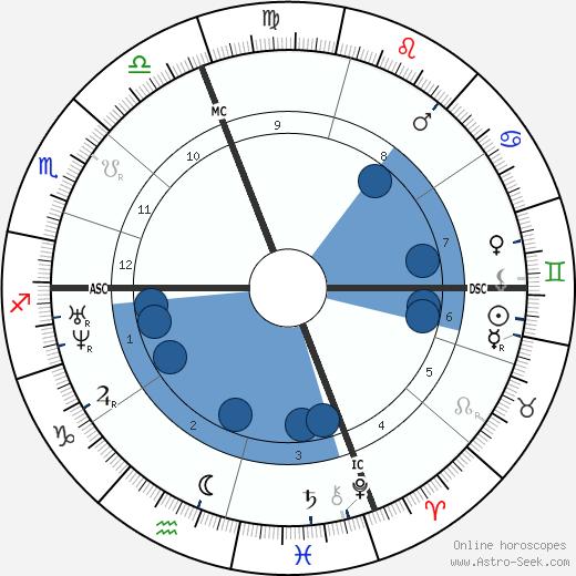 Urbain Dubois wikipedia, horoscope, astrology, instagram
