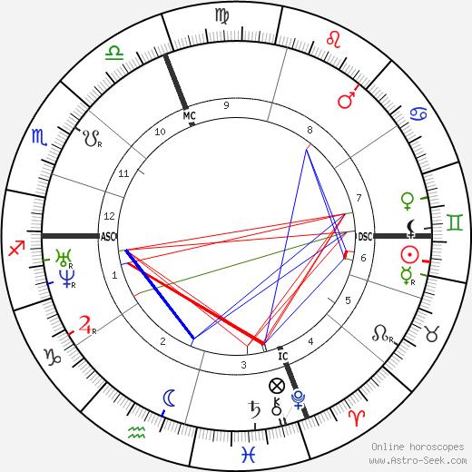 Urbain Dubois день рождения гороскоп, Urbain Dubois Натальная карта онлайн