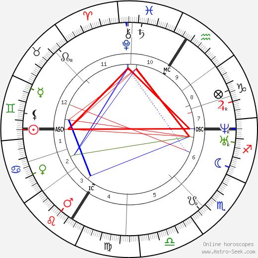 Шарль Франсуа Гуно Charles Gounod день рождения гороскоп, Charles Gounod Натальная карта онлайн