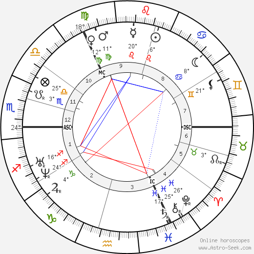 Emily Brontë birth chart, biography, wikipedia 2018, 2019