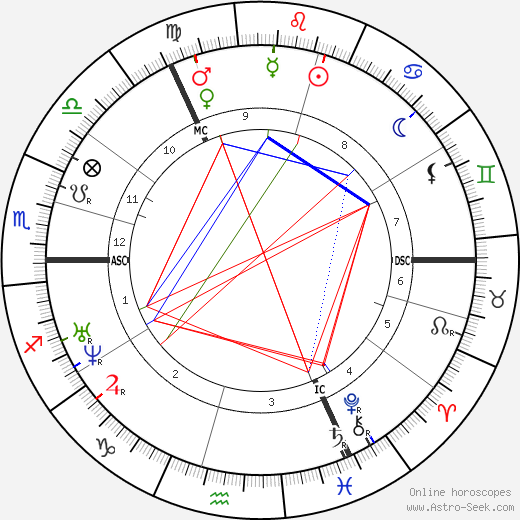 Emily Brontë astro natal birth chart, Emily Brontë horoscope, astrology
