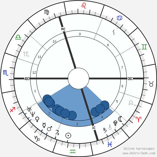 Alphonse Rallet wikipedia, horoscope, astrology, instagram