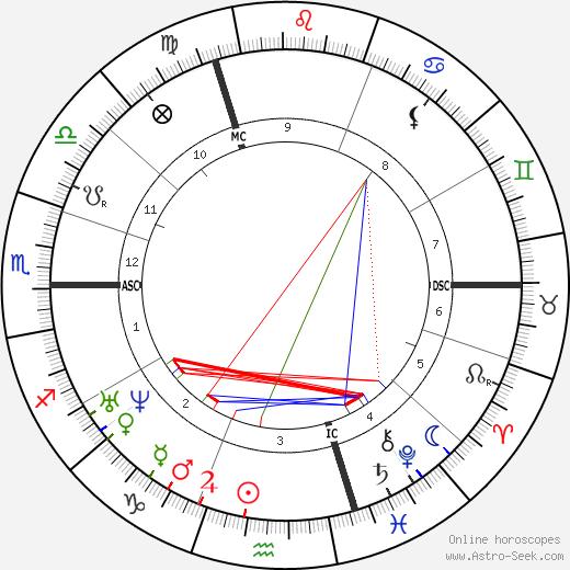 Alphonse Rallet tema natale, oroscopo, Alphonse Rallet oroscopi gratuiti, astrologia