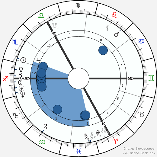 Auguste Vacquerie horoscope, astrology, sign, zodiac, date of birth, instagram