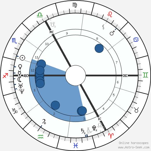 Auguste Vacquerie wikipedia, horoscope, astrology, instagram