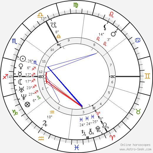 Auguste Vacquerie birth chart, biography, wikipedia 2019, 2020