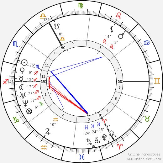 Auguste Vacquerie tema natale, biography, Biografia da Wikipedia 2020, 2021