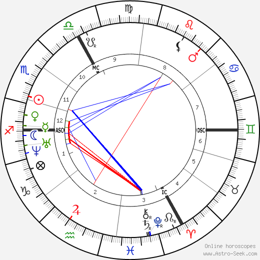 Auguste Vacquerie astro natal birth chart, Auguste Vacquerie horoscope, astrology