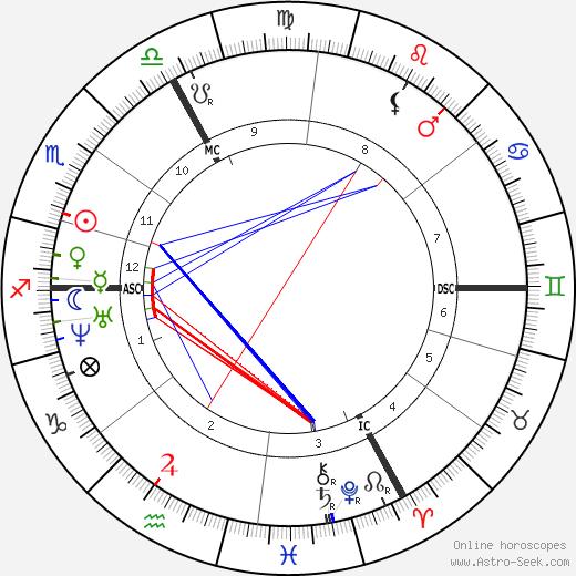 Auguste Vacquerie tema natale, oroscopo, Auguste Vacquerie oroscopi gratuiti, astrologia