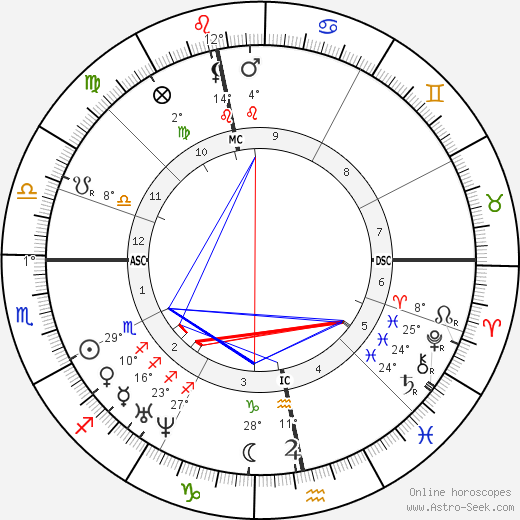 George Eliot birth chart, biography, wikipedia 2019, 2020