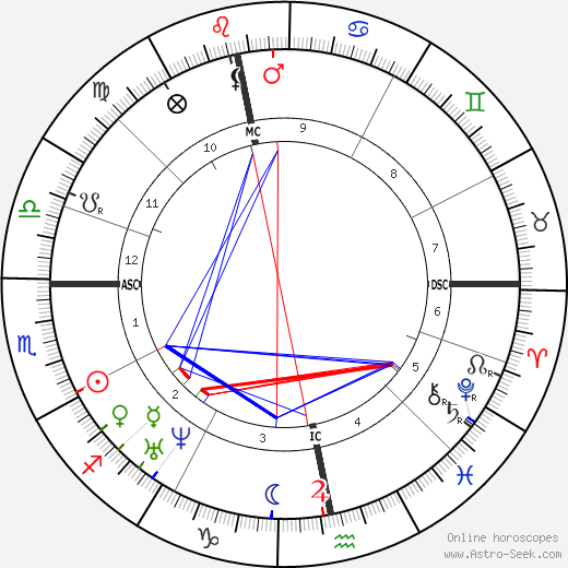 George Eliot birth chart, George Eliot astro natal horoscope, astrology