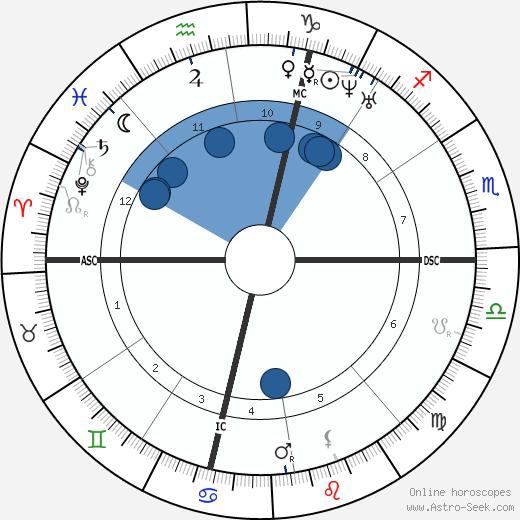 Pierre Ossian Bonnet wikipedia, horoscope, astrology, instagram