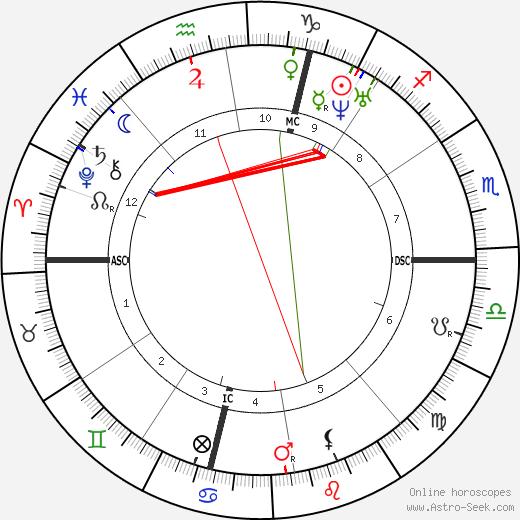 Pierre Ossian Bonnet день рождения гороскоп, Pierre Ossian Bonnet Натальная карта онлайн