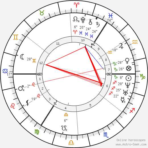 Theodor Fontane birth chart, biography, wikipedia 2017, 2018