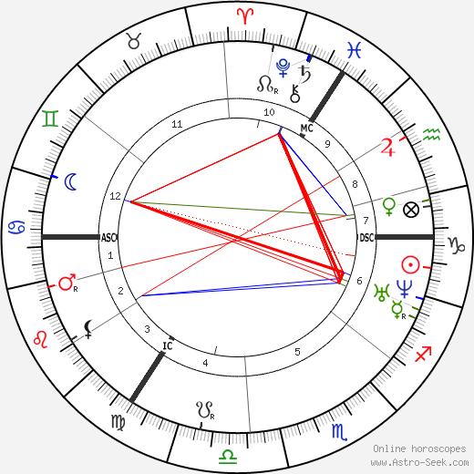 Theodor Fontane astro natal birth chart, Theodor Fontane horoscope, astrology