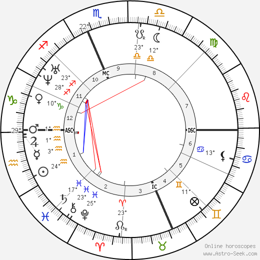 Christopher Sholes birth chart, biography, wikipedia 2017, 2018