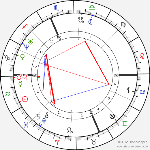 Christopher Sholes astro natal birth chart, Christopher Sholes horoscope, astrology
