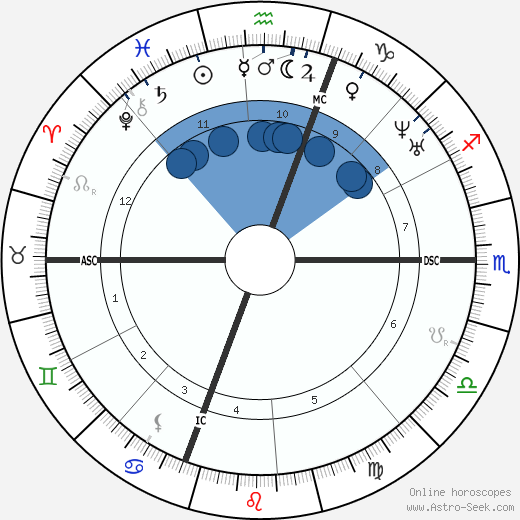 James Russell Lowell wikipedia, horoscope, astrology, instagram