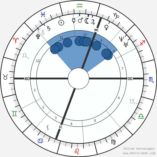 James Russell Lowell wikipedia, horoscope, astrology, instagram