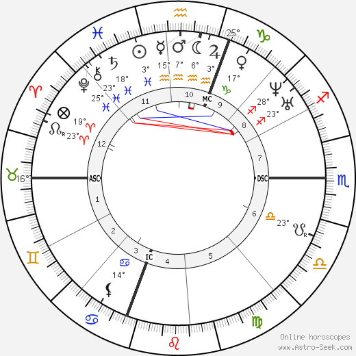 James Russell Lowell birth chart, biography, wikipedia 2019, 2020