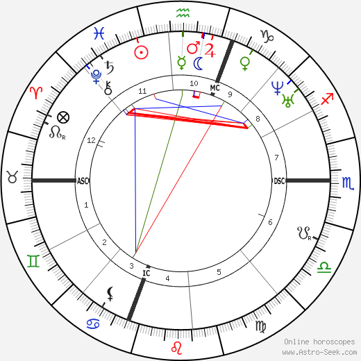 James Russell Lowell astro natal birth chart, James Russell Lowell horoscope, astrology