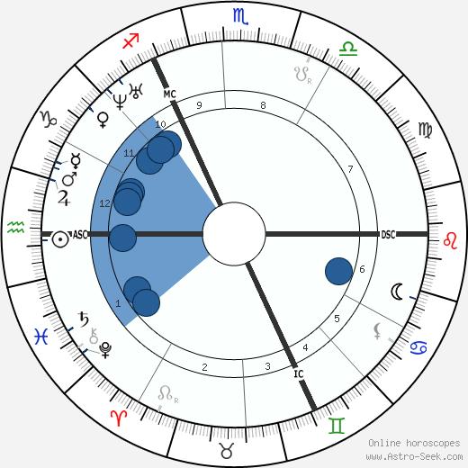 John Ruskin wikipedia, horoscope, astrology, instagram
