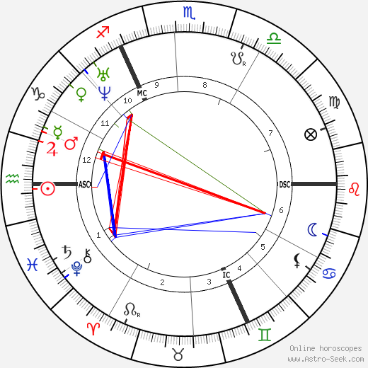 John Ruskin birth chart, John Ruskin astro natal horoscope, astrology