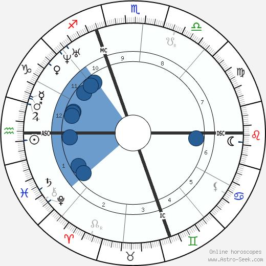Lydia Pinkham wikipedia, horoscope, astrology, instagram
