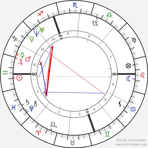 Lydia Pinkham tema natale, oroscopo, Lydia Pinkham oroscopi gratuiti, astrologia