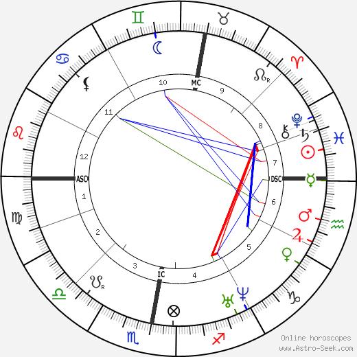 Ян Бартолд Йонгкинд Johan Jongkind день рождения гороскоп, Johan Jongkind Натальная карта онлайн