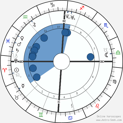 Charles Hallé wikipedia, horoscope, astrology, instagram