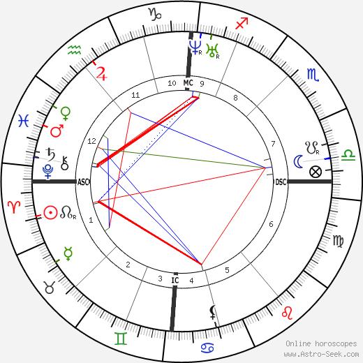 Чарльз Халле Charles Hallé день рождения гороскоп, Charles Hallé Натальная карта онлайн