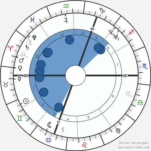 François Joseph Liger wikipedia, horoscope, astrology, instagram