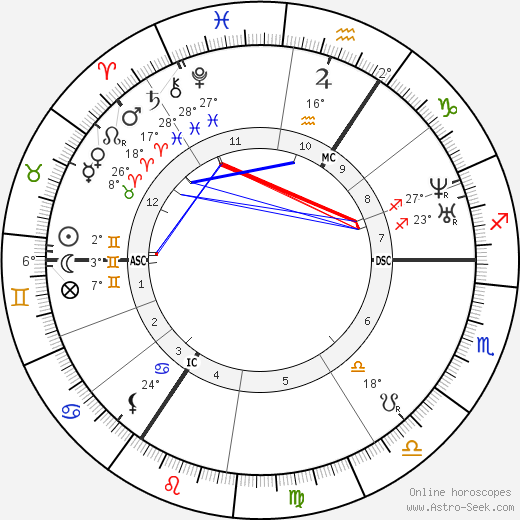 Queen of England Victoria birth chart, biography, wikipedia 2018, 2019