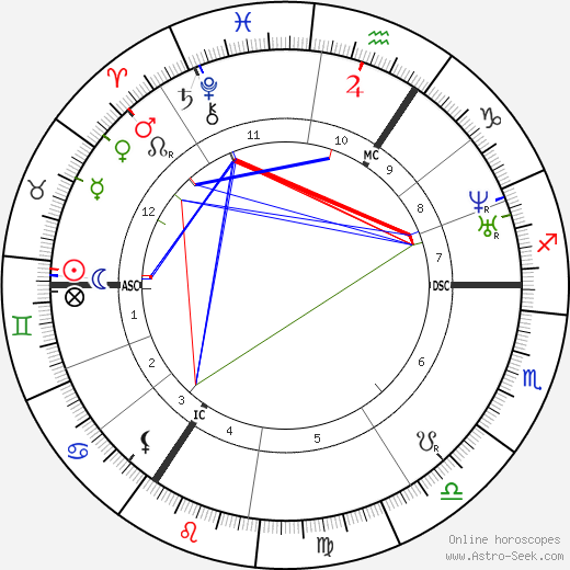 Queen of England Victoria astro natal birth chart, Queen of England Victoria horoscope, astrology